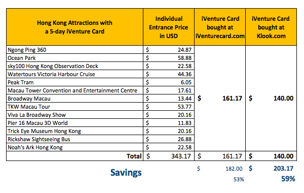 Iventure Card Rate
